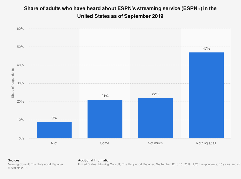 Statistic: Share of adults who have heard about ESPN's streaming service (ESPN+) in the United States as of September 2019 | Statista