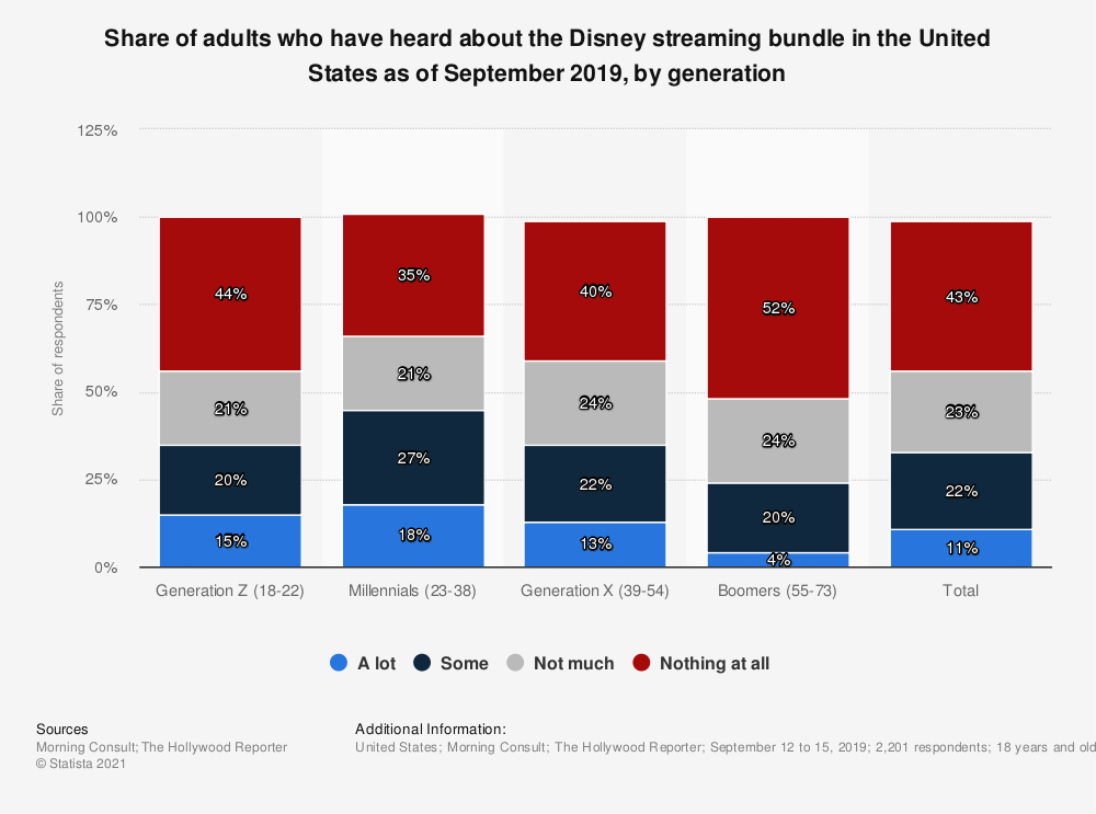 Statistic: Share of adults who have heard about the Disney streaming bundle in the United States as of September 2019, by generation | Statista