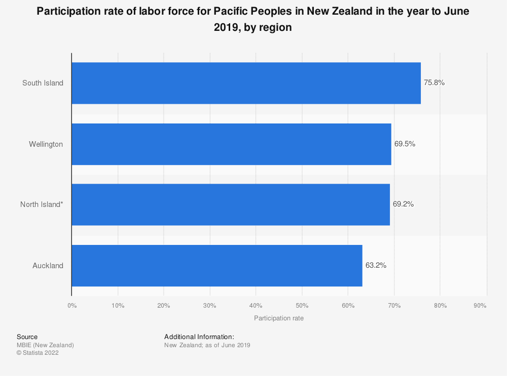 Statistic: Participation rate of labor force for Pacific Peoples in New Zealand in the year to June 2019, by region   Statista