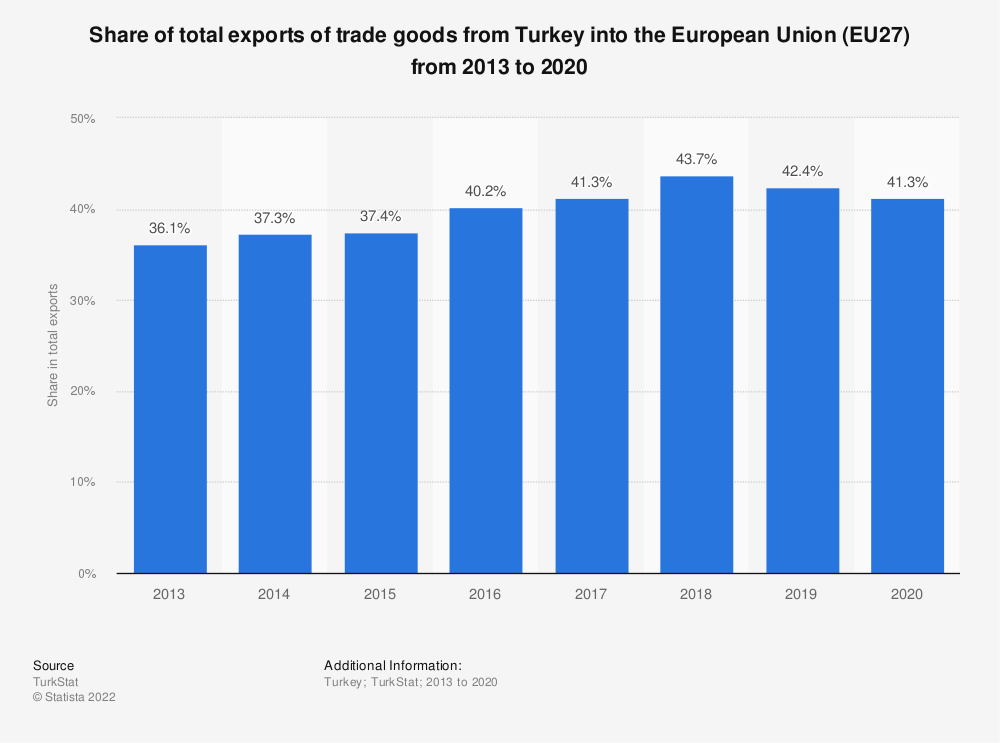 Statistic: Share of total exports of trade goods from Turkey into the European Union (EU) from 2009 to 2018 | Statista