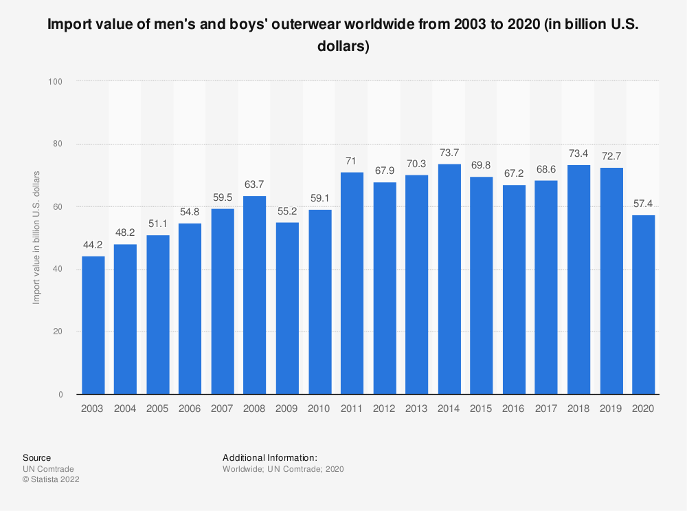 Statistic: Import value of men's and boys' outerwear worldwide from 2003 to 2019 (in billion U.S. dollars) | Statista