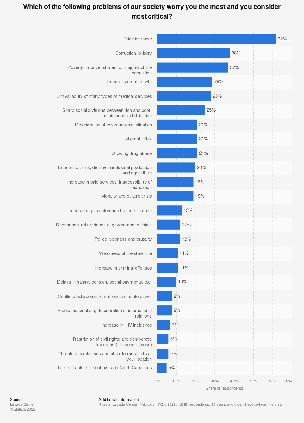 Statistic: Which of the following problems of our society worry you the most and you consider most critical? | Statista