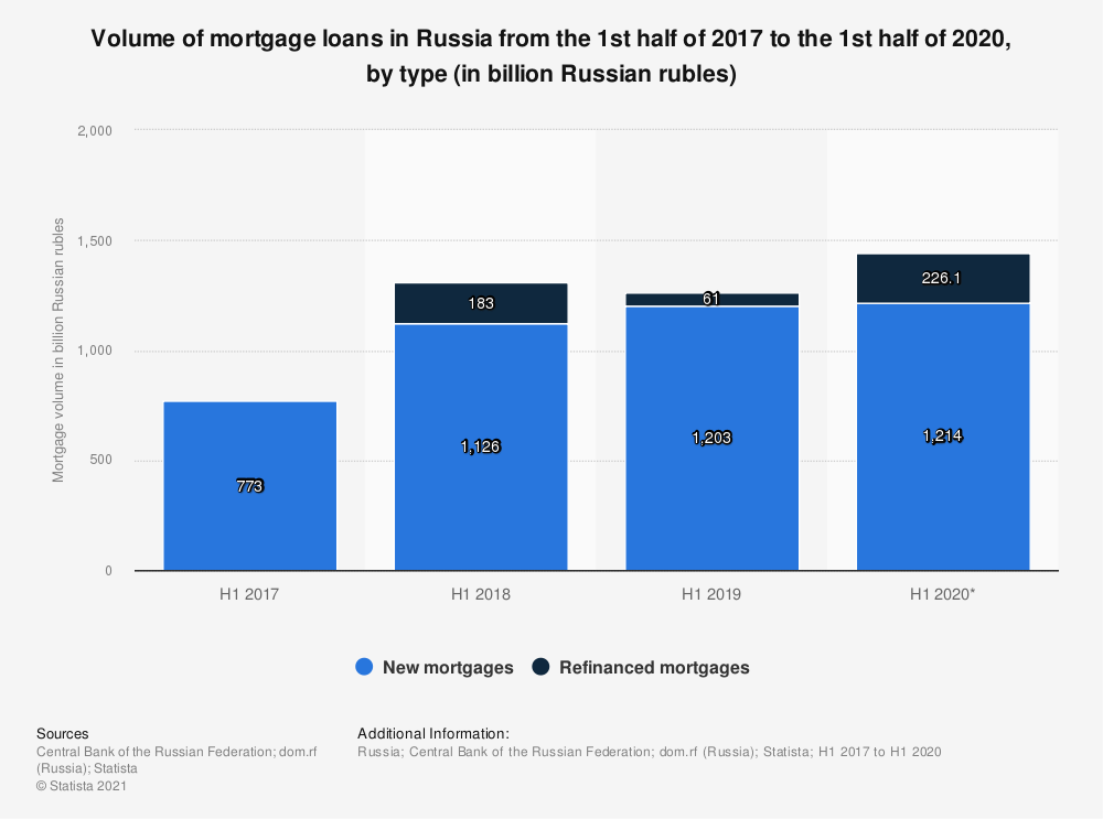 Statistic: Volume of mortgage loans in Russia from the 1st half of 2017 to the 1st half of 2020, by type (in billion Russian rubles) | Statista
