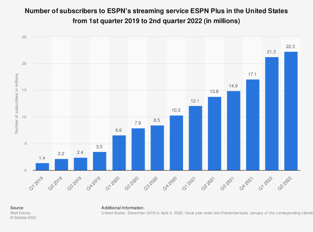 Statistic: Number of subscribers to ESPN's streaming service (ESPN+) in the United States from 1st quarter 2019 to 4th quarter 2020 (in millions) | Statista