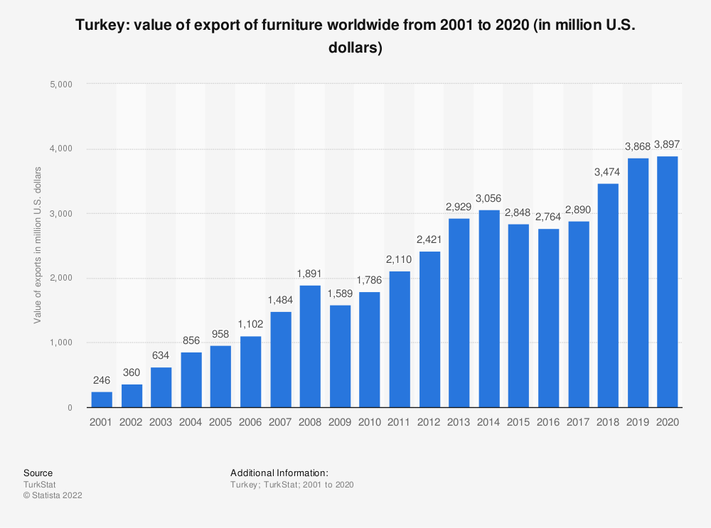 Statistic: Turkey: value of export of furniture worldwide from 2001 to 2020 (in million U.S. dollars) | Statista
