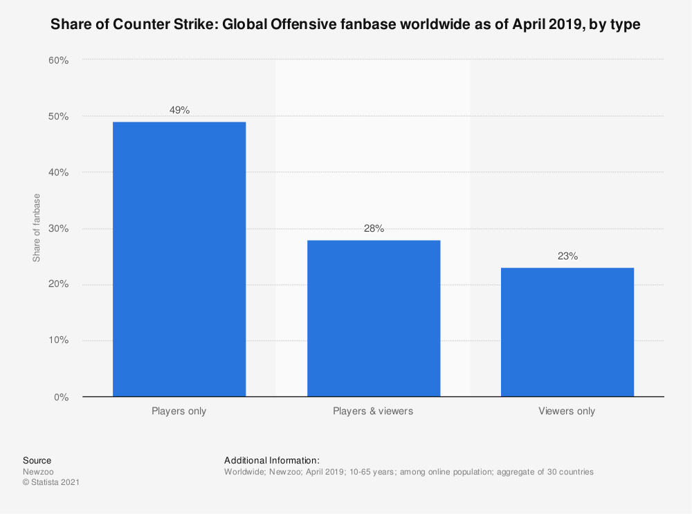 Statistic: Share of Counter Strike: Global Offensive fanbase worldwide as of April 2019, by type | Statista