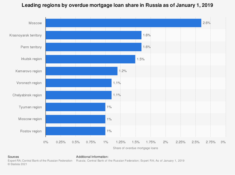Statistic: Leading regions by overdue mortgage loan share in Russia as of January 1, 2019 | Statista