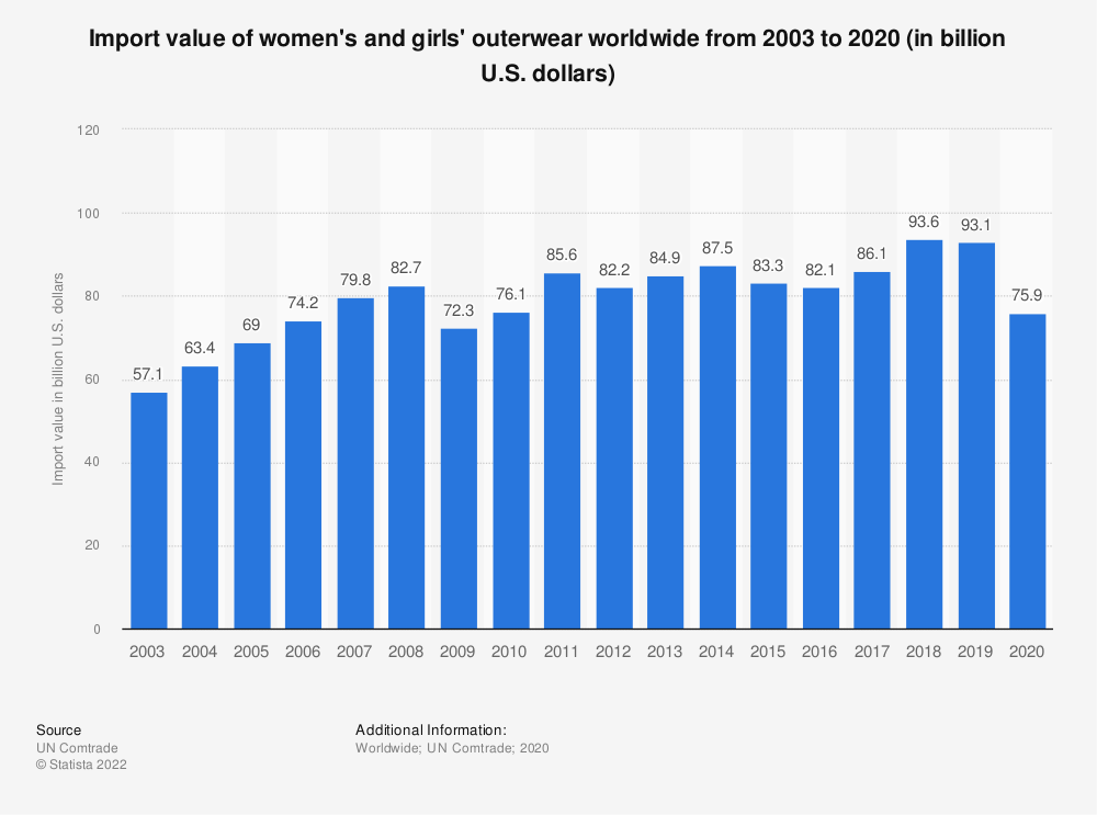 Statistic: Import value of women's and girls' outerwear worldwide from 2003 to 2019 (in billion U.S. dollars) | Statista