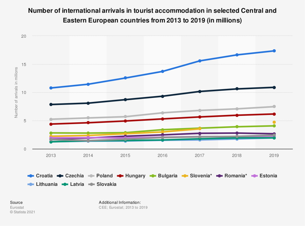 Statistic: Number of international arrivals in tourist accommodation in selected Central and Eastern European countries from 2013 to 2018 (in millions) | Statista