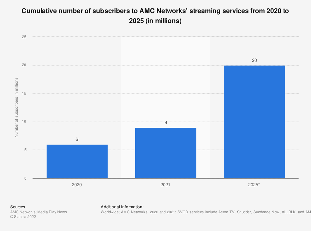 Statistic: Estimated cumulative number of subscribers to AMC Networks' streaming services in North America from 2019 to 2024 (in millions)   Statista