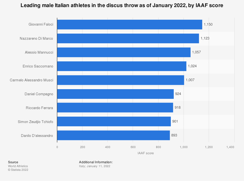 Statistic: Leading male Italian athletes in the discus throw as of December 2020, by IAAF score | Statista