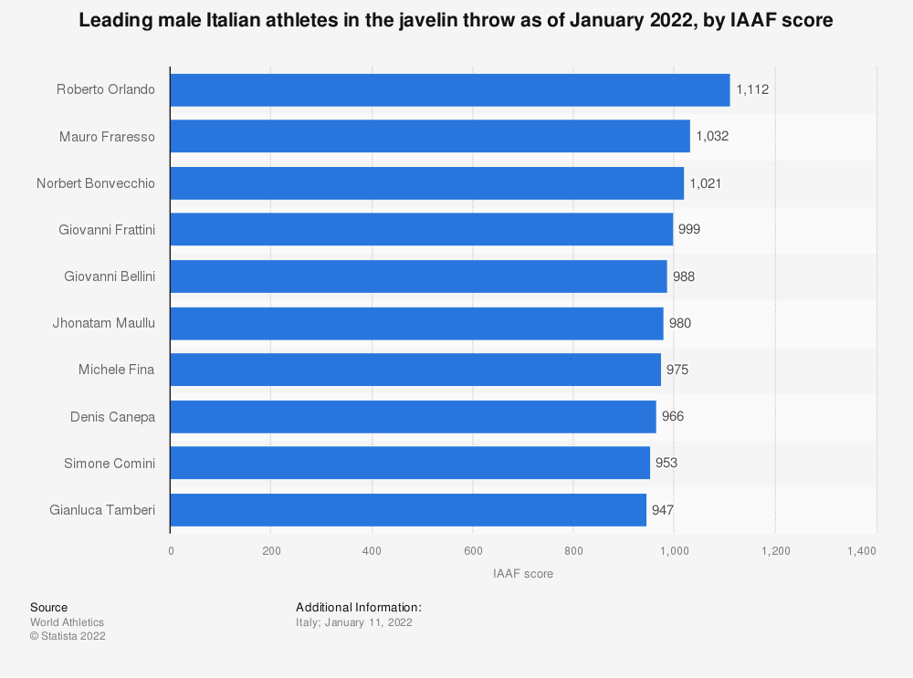 Statistic: Leading male Italian athletes in the javelin throw as of December 2020, by IAAF score | Statista