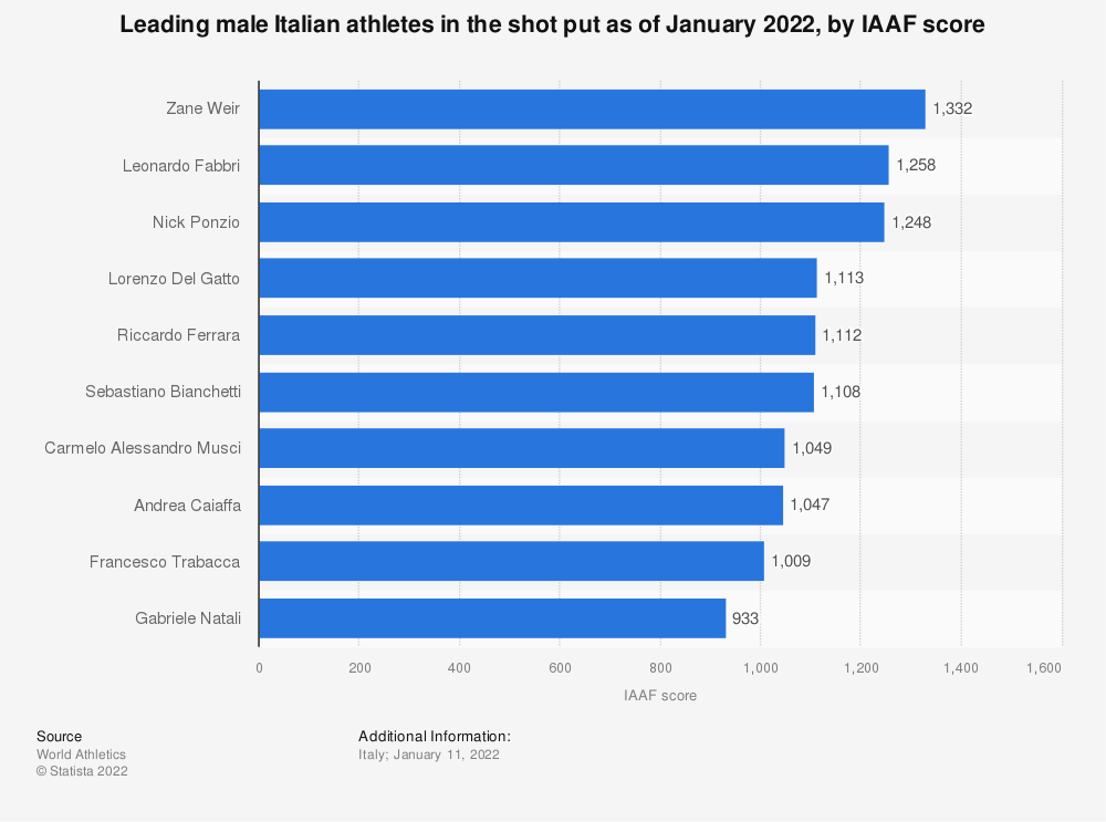 Statistic: Leading male Italian athletes in the shot put as of December 2020, by IAAF score | Statista