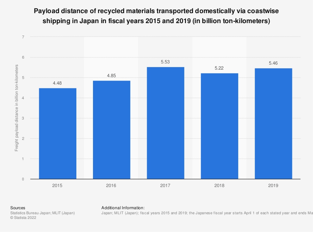 Statistic: Payload distance of recycled materials transported domestically via coastwise shipping in Japan in fiscal years 2015 and 2018 (in billion ton-kilometers) | Statista
