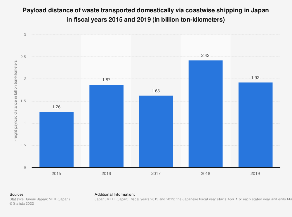 Statistic: Payload distance of waste transported domestically via coastwise shipping in Japan in fiscal years 2015 and 2018 (in billion ton-kilometers) | Statista