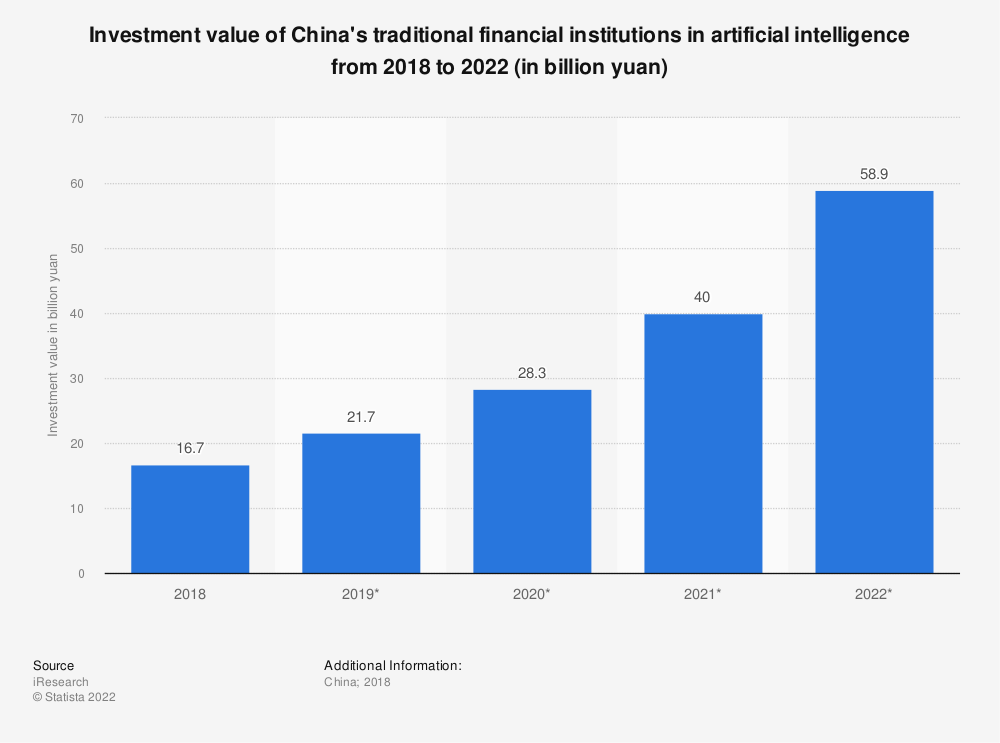 Statistic: Investment value of China's traditional financial institutions in artificial intelligence from 2018 to 2022 (in billion yuan) | Statista