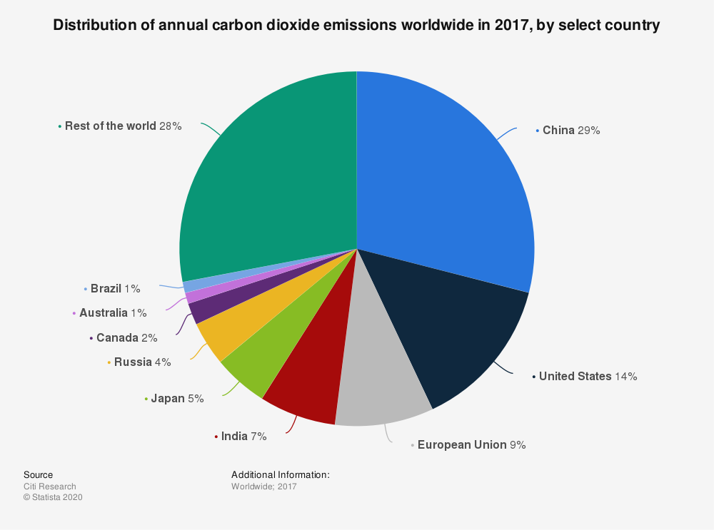Statistic: Distribution of annual carbon dioxide emissions worldwide in 2017, by select country   Statista