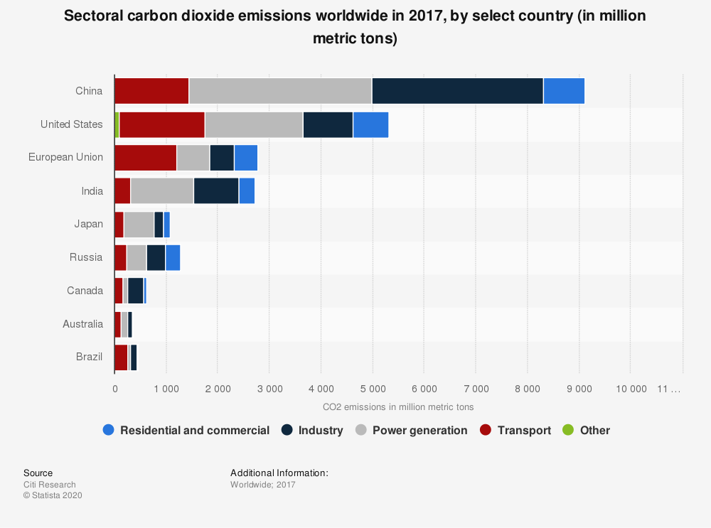 Statistic: Sectoral carbon dioxide emissions worldwide in 2017, by select country (in million metric tons) | Statista