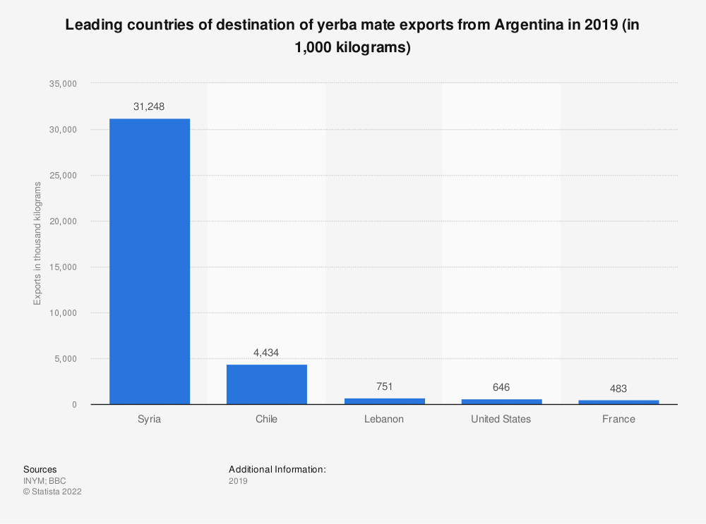 Statistic: Leading countries of destination of yerba mate exports from Argentina in 2018 (in 1,000 kilograms) | Statista