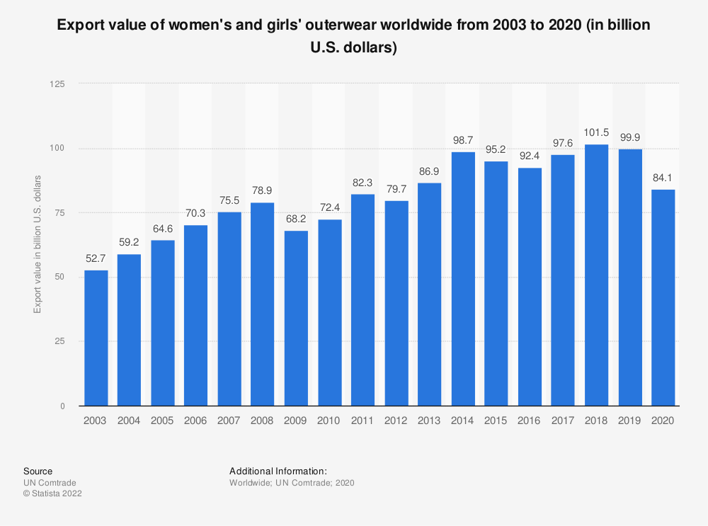 Statistic: Export value of women's and girls' outerwear worldwide from 2003 to 2017 (in billion U.S. dollars)*   Statista