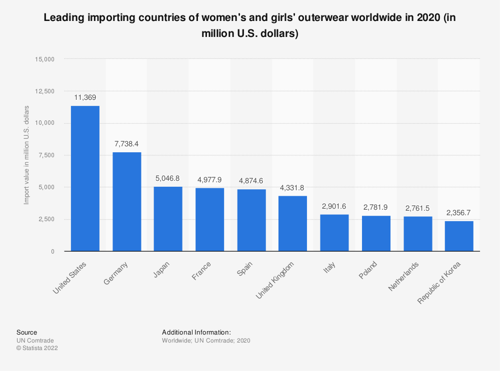 Statistic: Leading importing countries of women's and girls' outerwear worldwide in 2019 (in million U.S. dollars)   Statista