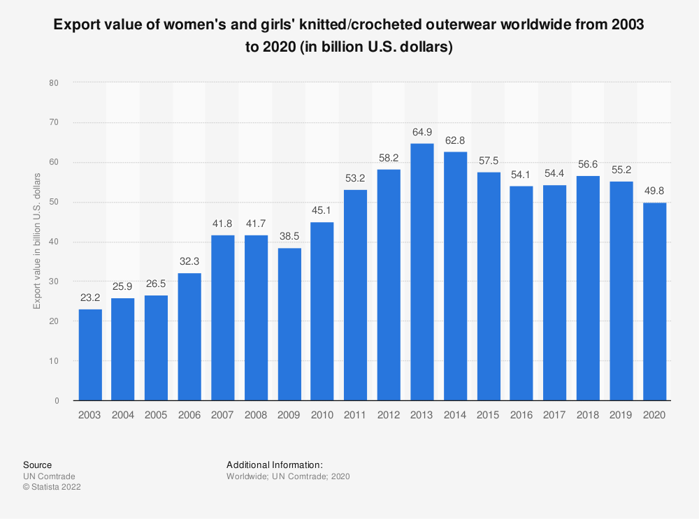 Statistic: Export value of women's and girls' knitted/crocheted outerwear worldwide from 2003 to 2019 (in billion U.S. dollars) | Statista