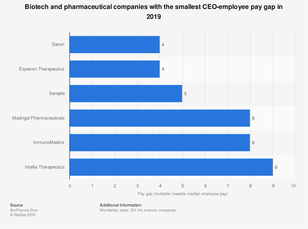 Statistic: Biotech and pharmaceutical companies with the smallest CEO-employee pay gap in 2019 | Statista