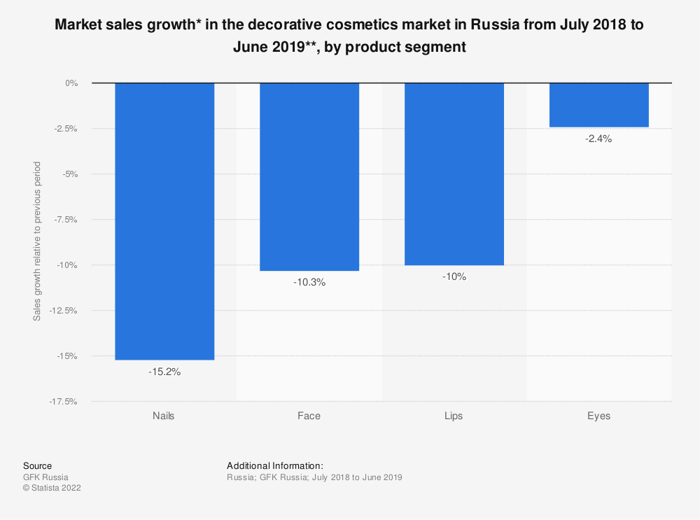 Statistic: Market sales growth* in the decorative cosmetics market in Russia from July 2018 to June 2019**, by product segment | Statista