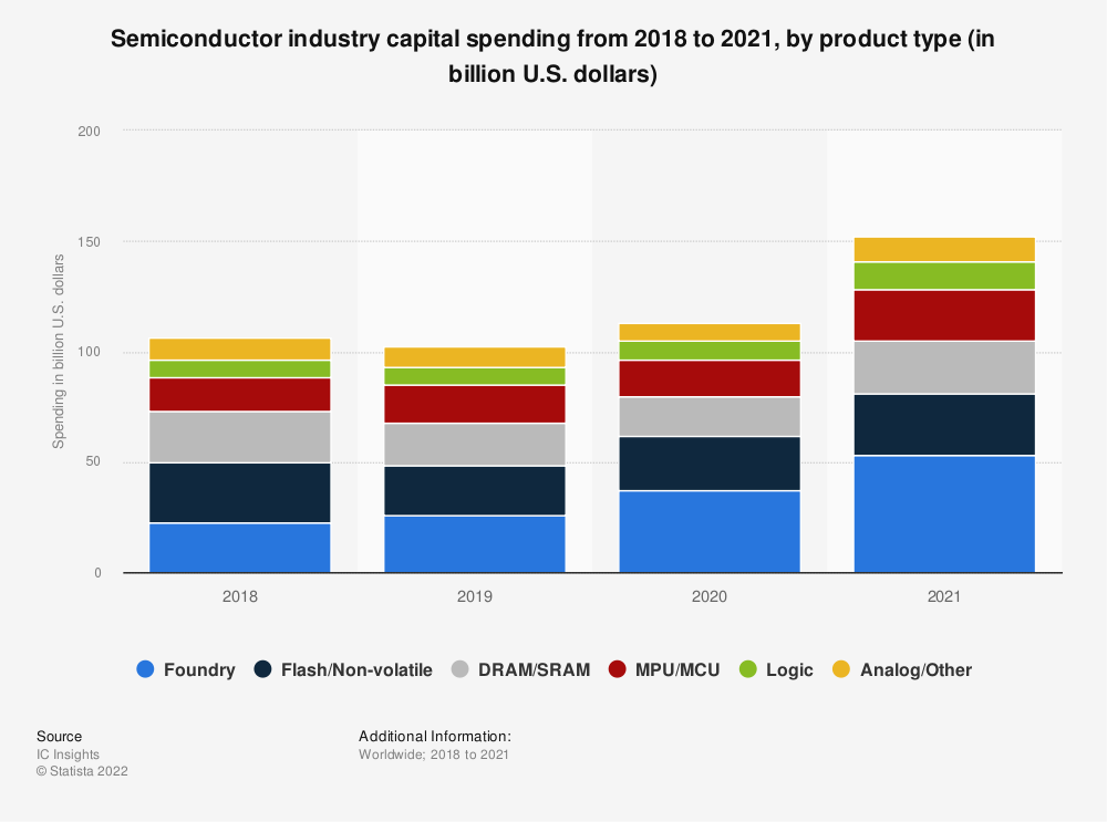 Statistic: Semiconductor industry capital spending from 2018 to 2020, by product type (in billion U.S. dollars) | Statista