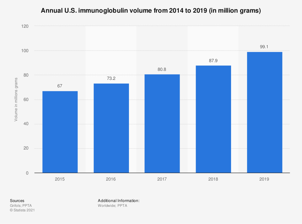 Statistic: Annual U.S. immunoglobulin volume from 2014 to 2019 (in million grams)   Statista