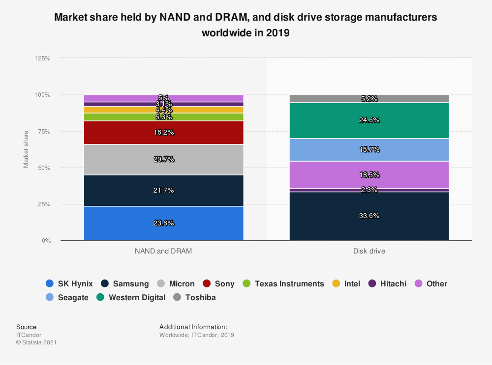 Statistic: Market share held by NAND and DRAM, and disk drive storage manufacturers worldwide in 2019 | Statista
