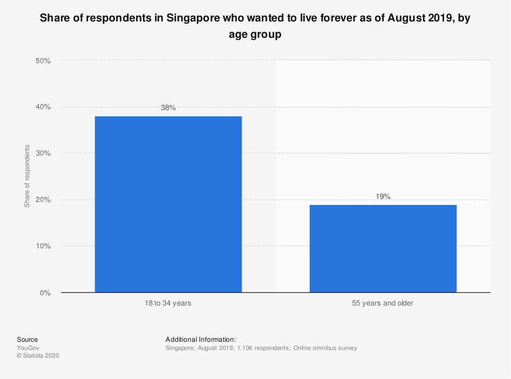 Statistic: Share of respondents in Singapore who wanted to live forever as of August 2019, by age group | Statista