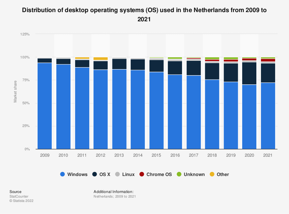 Statistic: Distribution of desktop operating systems (OS) used in the Netherlands from 2009 to 2020 | Statista