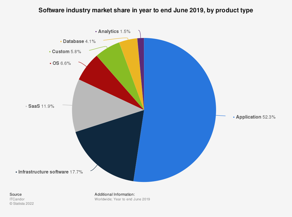 Statistic: Software industry market share in year to end June 2019, by product type | Statista