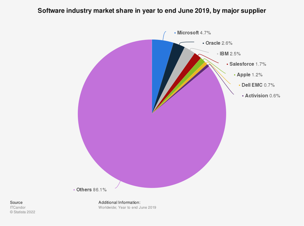 Statistic: Software industry market share in year to end June 2019, by major supplier | Statista