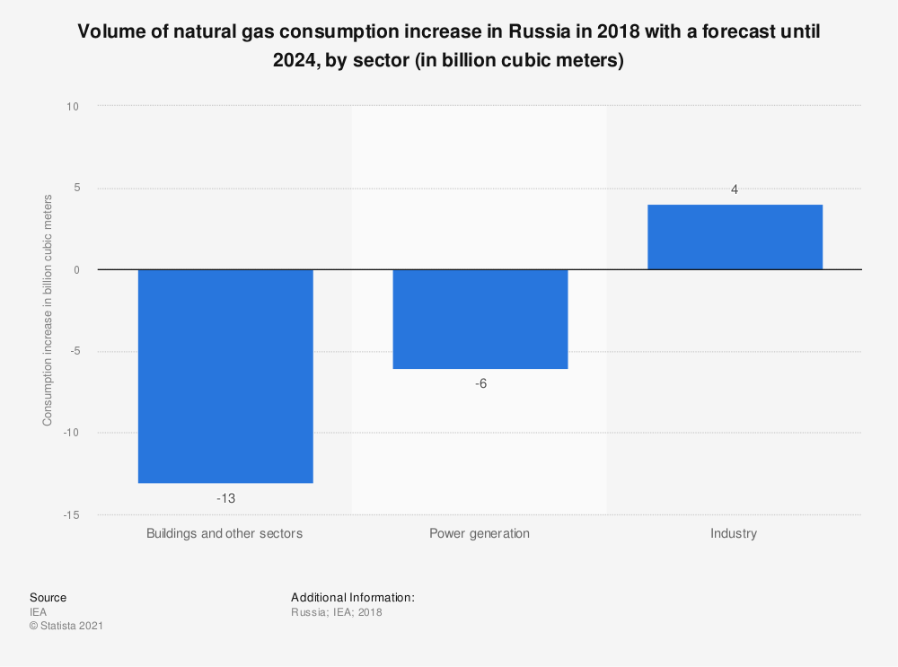 Statistic: Volume of natural gas consumption increase in Russia in 2018 with a forecast until 2024, by sector (in billion cubic meters) | Statista