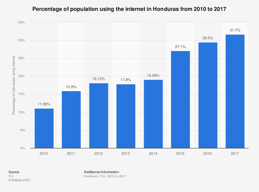 Statistic: Percentage of population using the internet in Honduras from 2010 to 2017   Statista