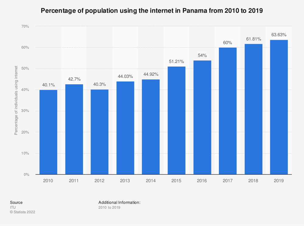 Statistic: Percentage of population using the internet in Panama from 2010 to 2019 | Statista