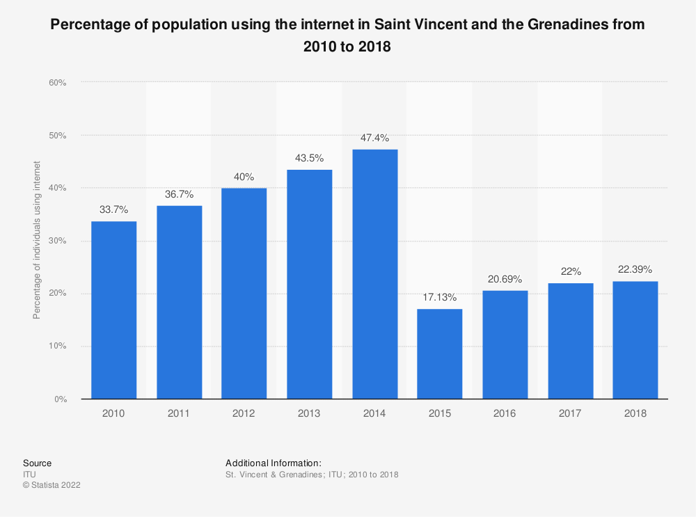 Statistic: Percentage of population using the internet in Saint Vincent and the Grenadines from 2010 to 2018 | Statista