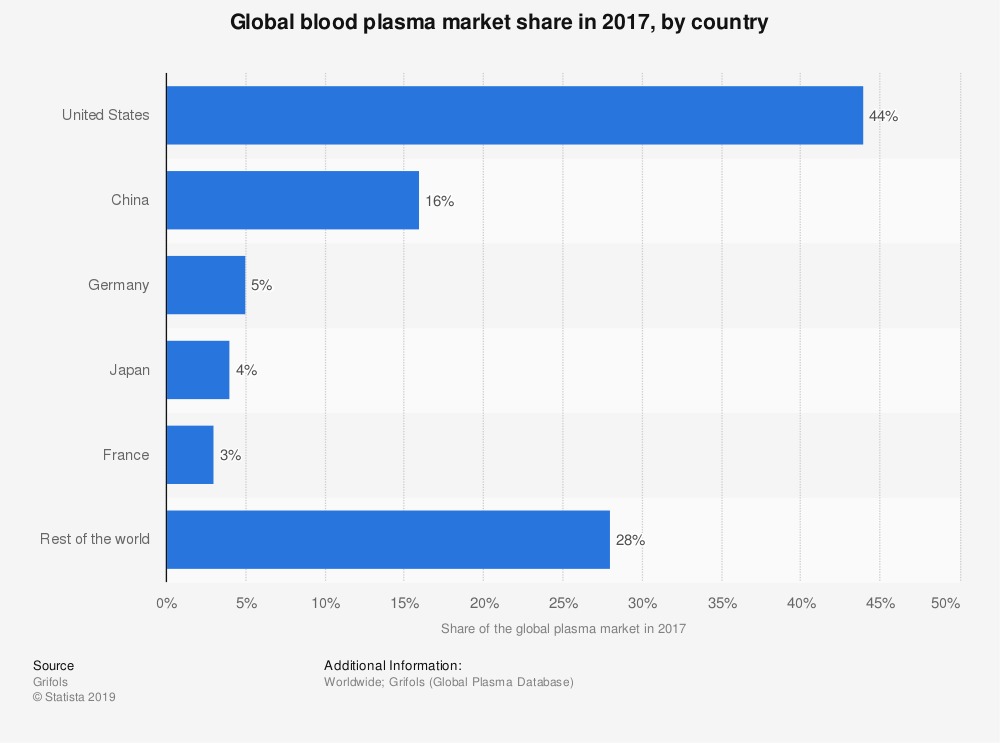 Statistic: Global blood plasma market share in 2017, by country   Statista