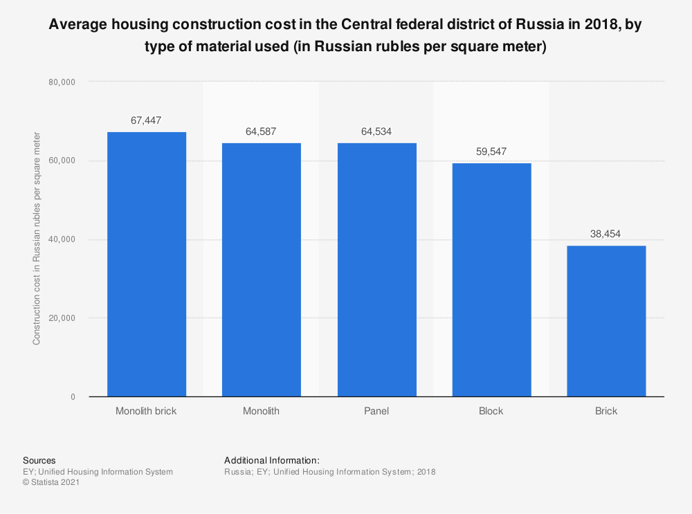 Statistic: Average housing construction cost in the Central federal district of Russia in 2018, by type of material used (in Russian rubles per square meter)   Statista