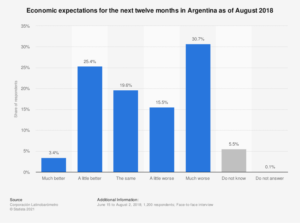 Statistic: Economic expectations for the next twelve months in Argentina as of August 2018 | Statista
