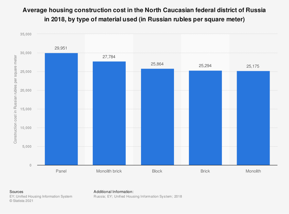 Statistic: Average housing construction cost in the North Caucasian federal district of Russia in 2018, by type of material used (in Russian rubles per square meter) | Statista