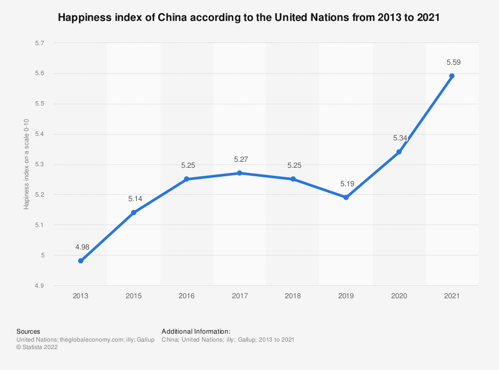 Statistic: Happiness index of China according to the United Nations from 2013 to 2020 | Statista