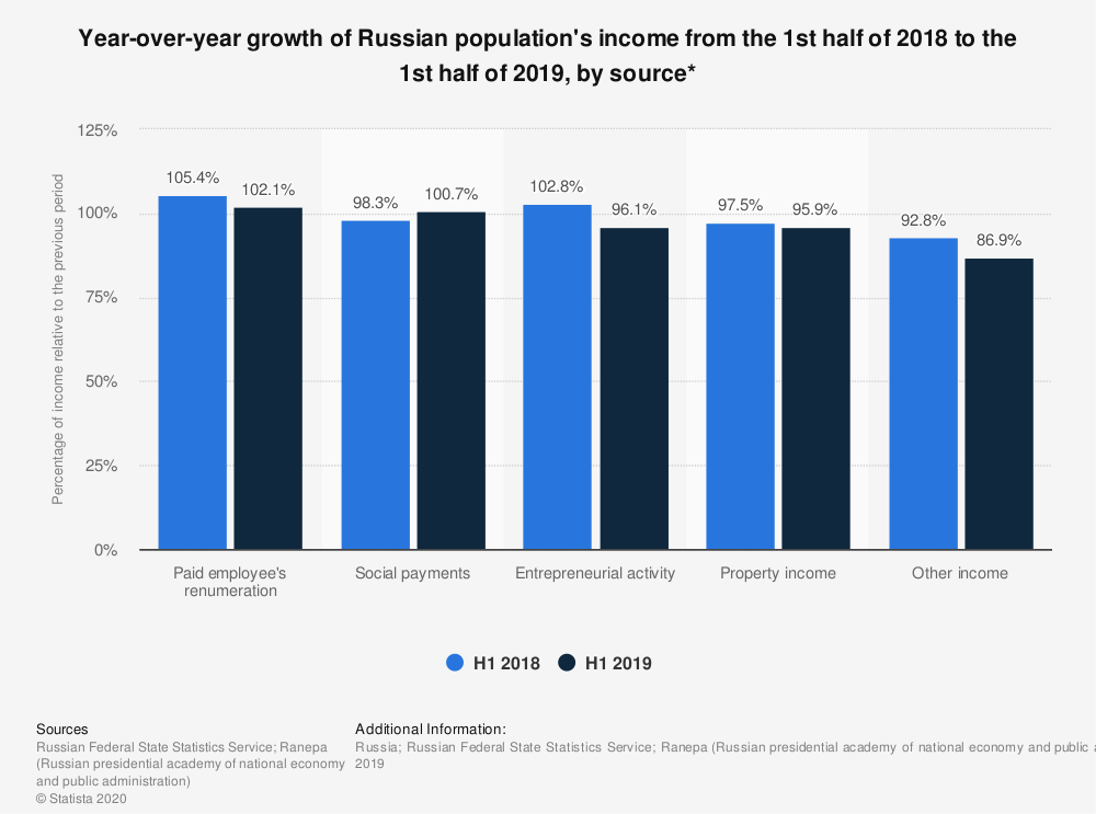 Statistic: Year-over-year growth of Russian population's income from the 1st half of 2018 to the 1st half of 2019, by source* | Statista