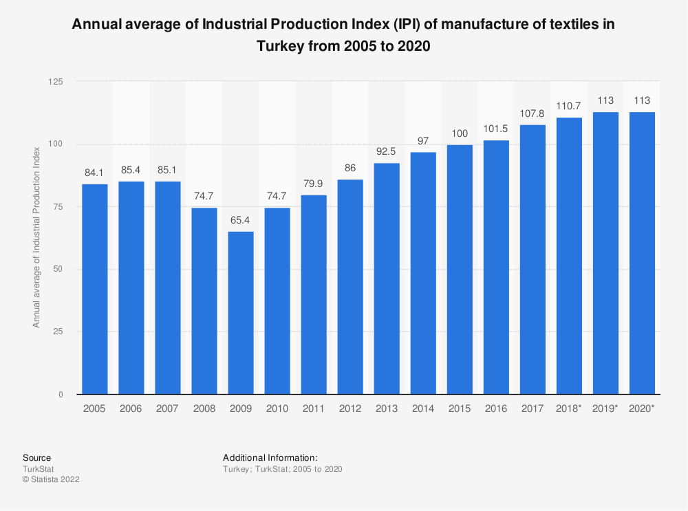 Statistic: Annual average of Industrial Production Index (IPI) of manufacture of textiles in Turkey from 2005 to 2018* | Statista