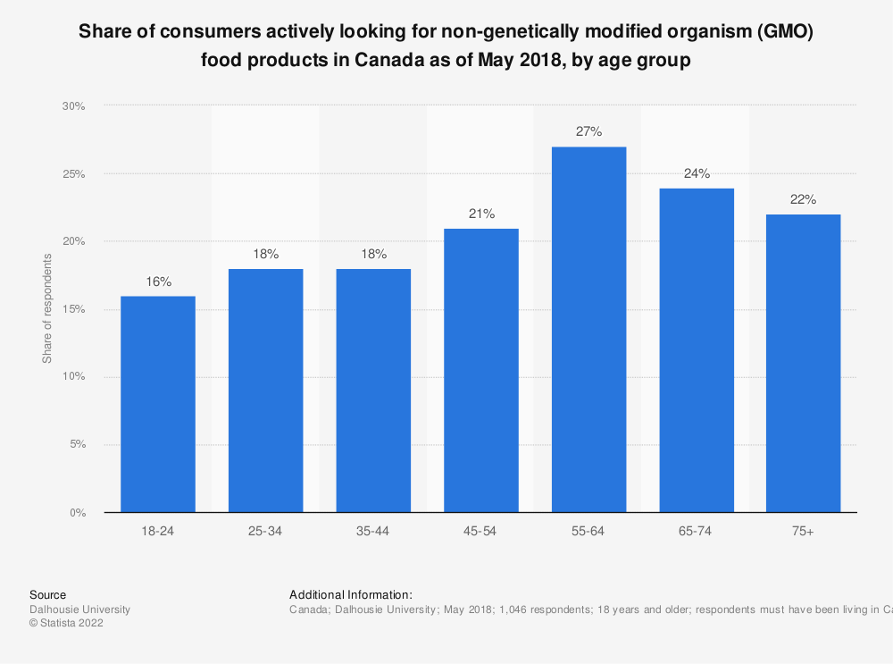 Statistic: Share of consumers actively looking for non-genetically modified organism (GMO) food products in Canada as of May 2018, by age group   Statista