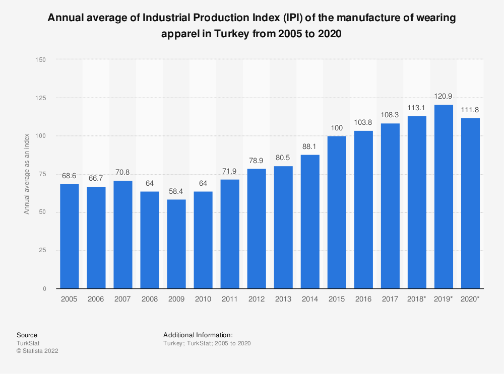 Statistic: Annual average of Industrial Production Index (IPI) of the manufacture of wearing apparel in Turkey from 2005 to 2019 | Statista