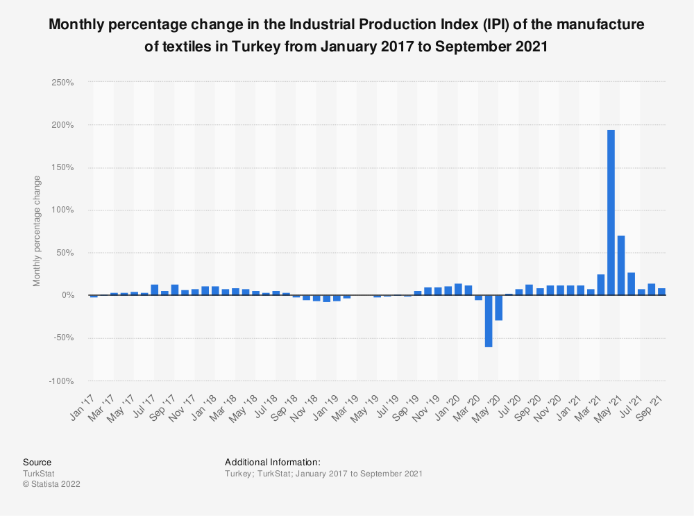 Statistic: Monthly percentage change in the Industrial Production Index (IPI) of the manufacture of textiles in Turkey from January 2017 to August  2020 | Statista