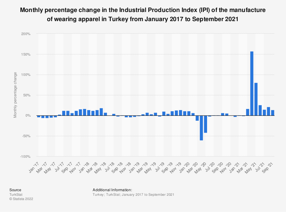 Statistic: Monthly percentage change in the Industrial Production Index (IPI) of the manufacture of wearing apparel in Turkey from January 2016 to July  2019* | Statista